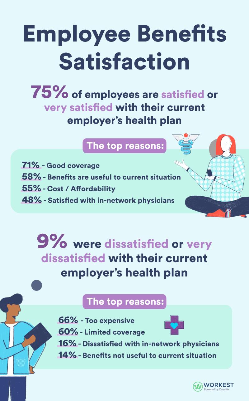 Infographic - Benefits Survey 1