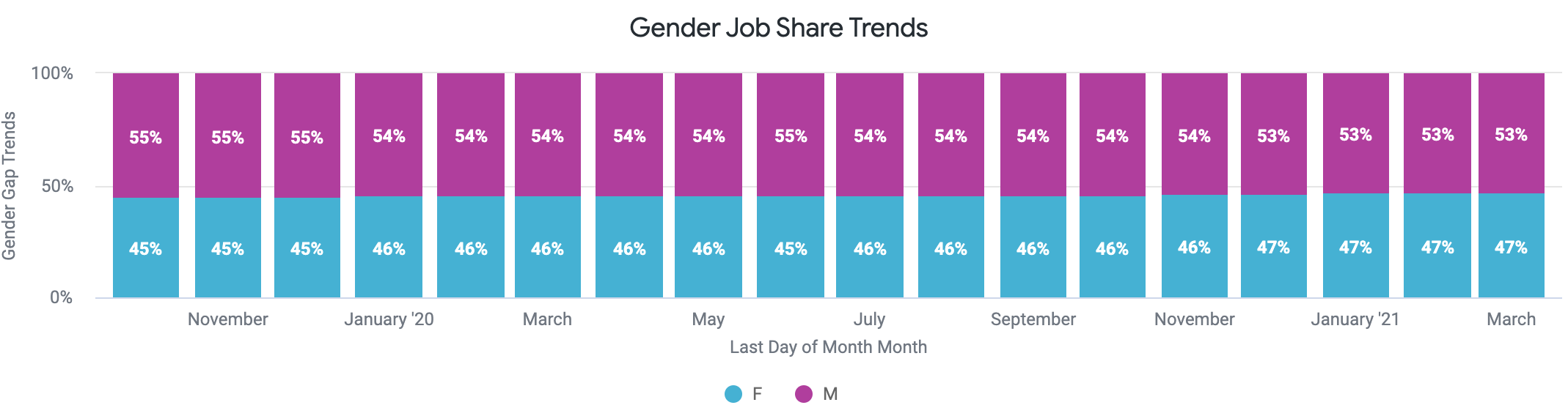 gender time off trends